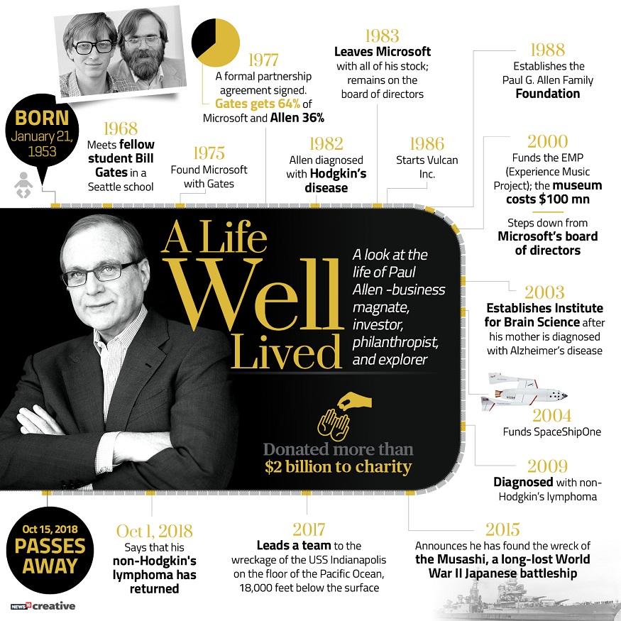 క్యాన్సర్తో కన్నుమూసిన మైక్రోసాఫ్ట్ కో-ఫౌండర్ పాల్ అలెన్,Microsoft Co-Founder Paul Allen Dies of Incurable Cancer at 65