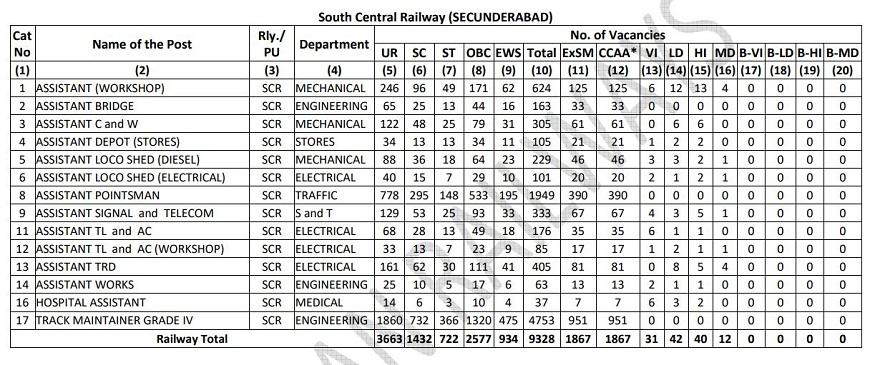 RRB Level 1 Notification, RRB Level 1 registration, RRB Level 1 last date, RRB Level 1 apply, RRB Level 1 Jobs, Railway Recruitment Board New notification, Railway jobs, Railway exams, RRB Notification, railway one lakh jobs, రైల్వే రిక్రూట్మెంట్ బోర్డ్, ఆర్ఆర్బీ లెవెల్-1 పోస్టులు, ఆర్ఆర్బీ లెవెల్-1 రిజిస్ట్రేషన్, ఆర్ఆర్బీ లెవెల్-1 అప్లై, రైల్వే లక్ష ఉద్యోగాలు, రైల్వే పరీక్షలు, రైల్వే ఉద్యోగాలు, రైల్వే నోటిఫికేషన్