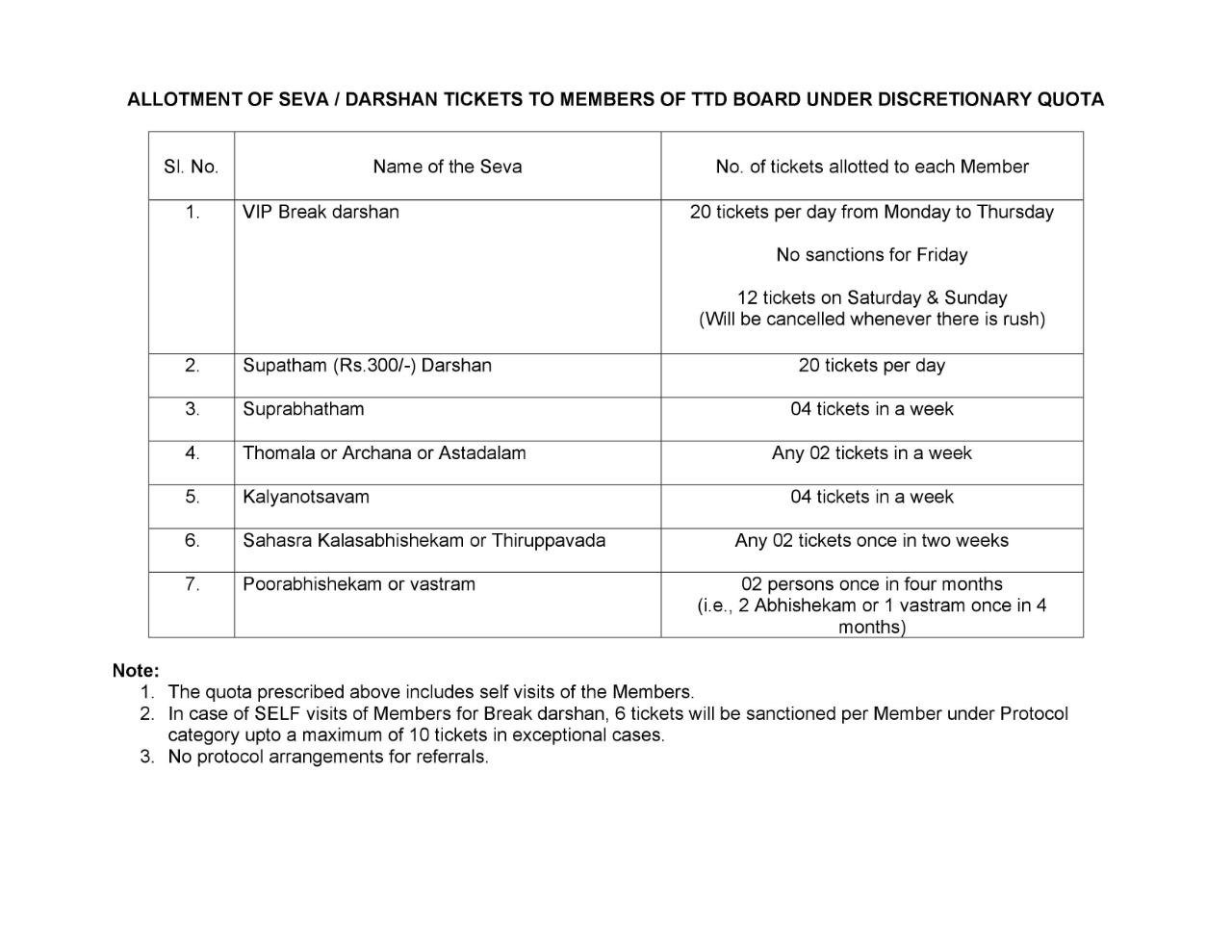 TTD Releases Board Members Quota For Darshans